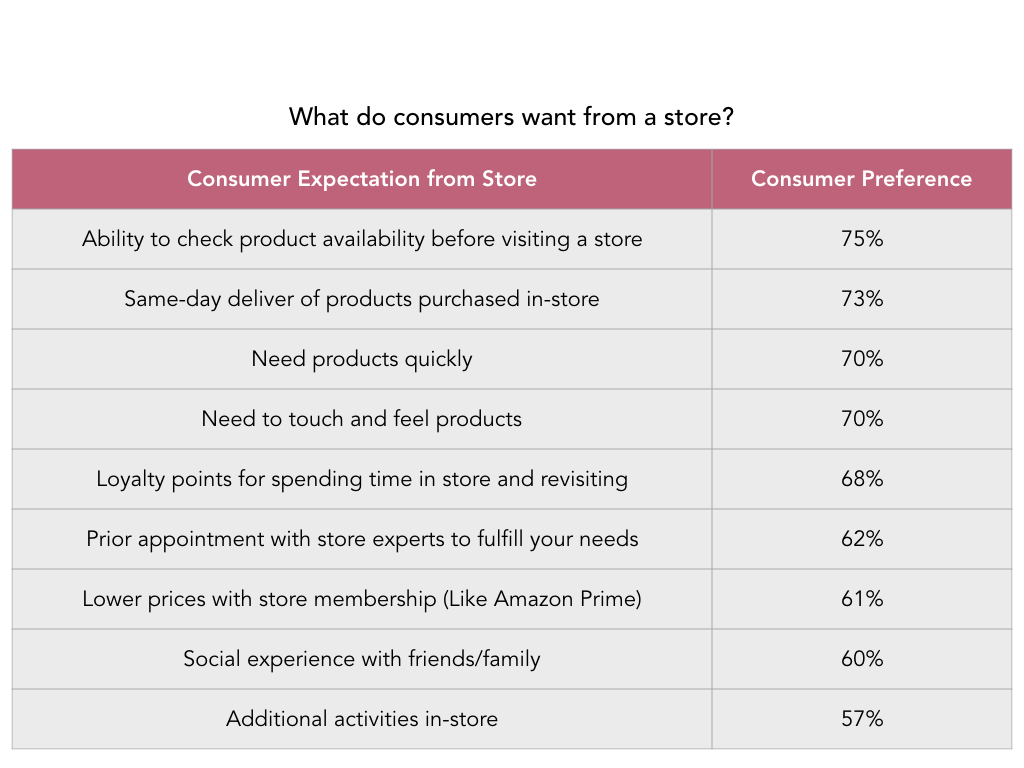 What do consumers want from a store chart