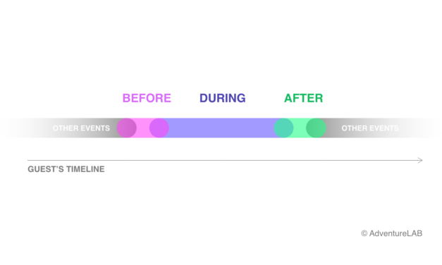 A better guest experience with a BEFORE-DURING-AFTER strategy